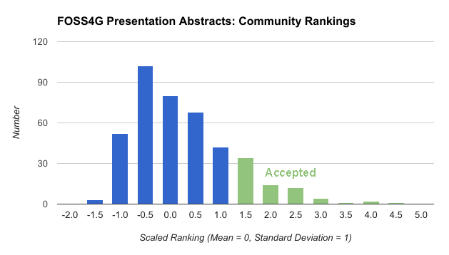 FOSS4G Presentation Abstracts: Community Rankings